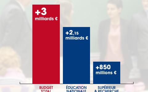 1607_budget2017education